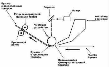 Схематичное отображение принципа работы светодиодного принтера