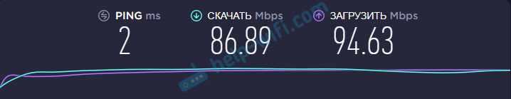 Скорость через Archer C54 на 5GHz