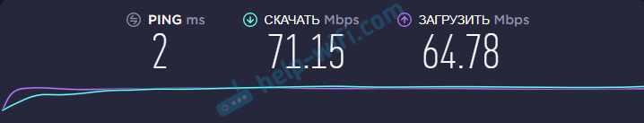 Скорость Wi-Fi TP-Link Archer C54 в 2.4 ГГц