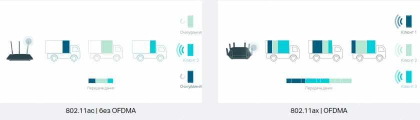 Быстрый обмен данным в сетях Wi-Fi 6 (802.11ax)